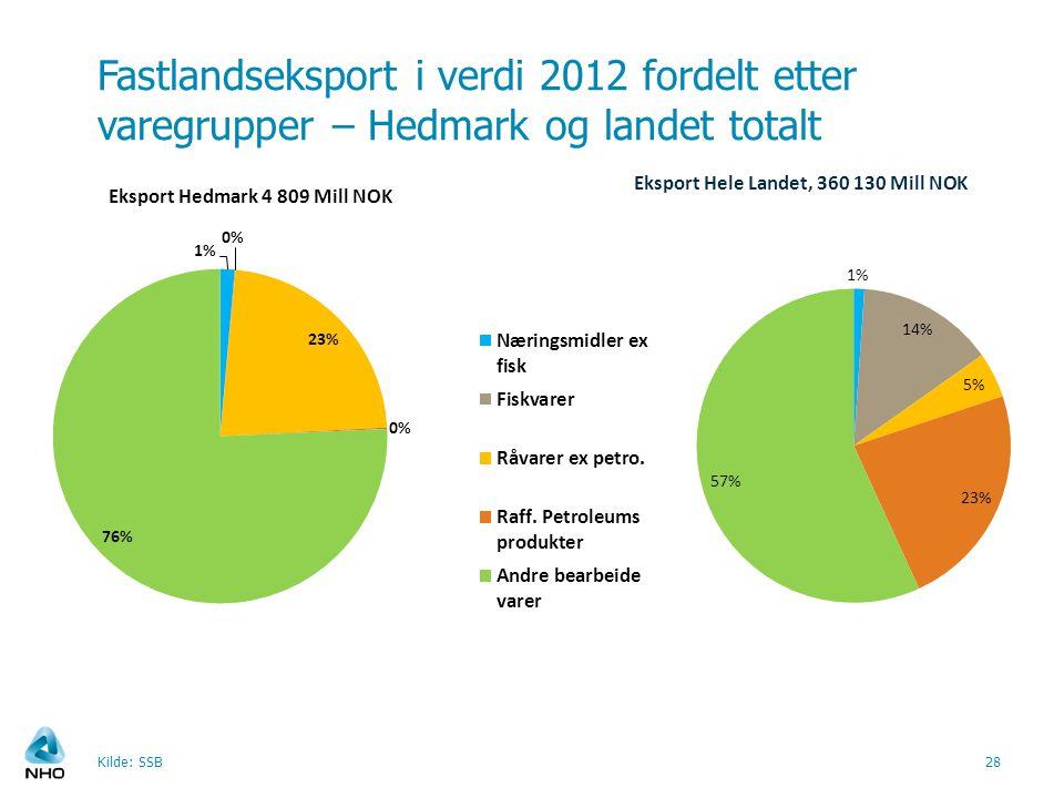 Fastlandseksport i verdi 2012 fordelt etter varegrupper – Hedmark og landet totalt Kilde: SSB28