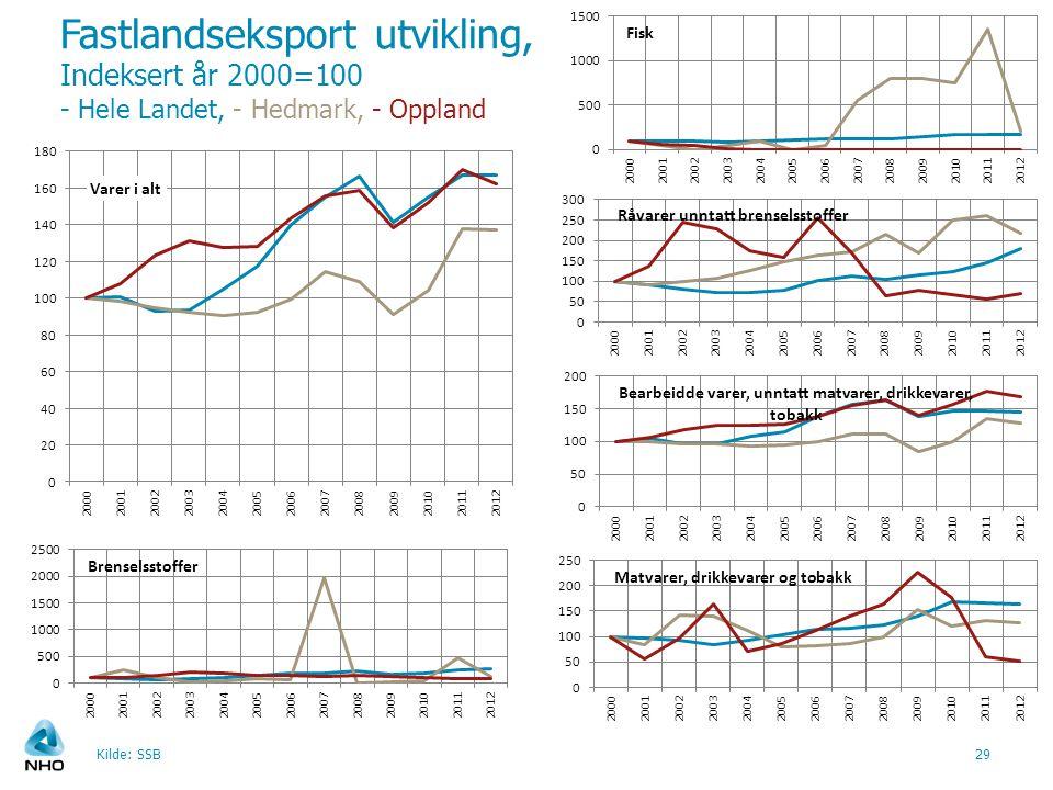 Fastlandseksport utvikling, Indeksert år 2000=100 - Hele Landet, - Hedmark, - Oppland Kilde: SSB29