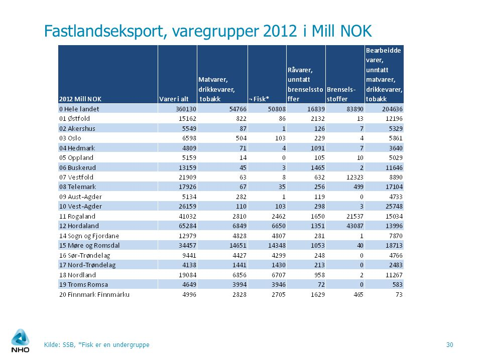 Fastlandseksport, varegrupper 2012 i Mill NOK Kilde: SSB, *Fisk er en undergruppe30
