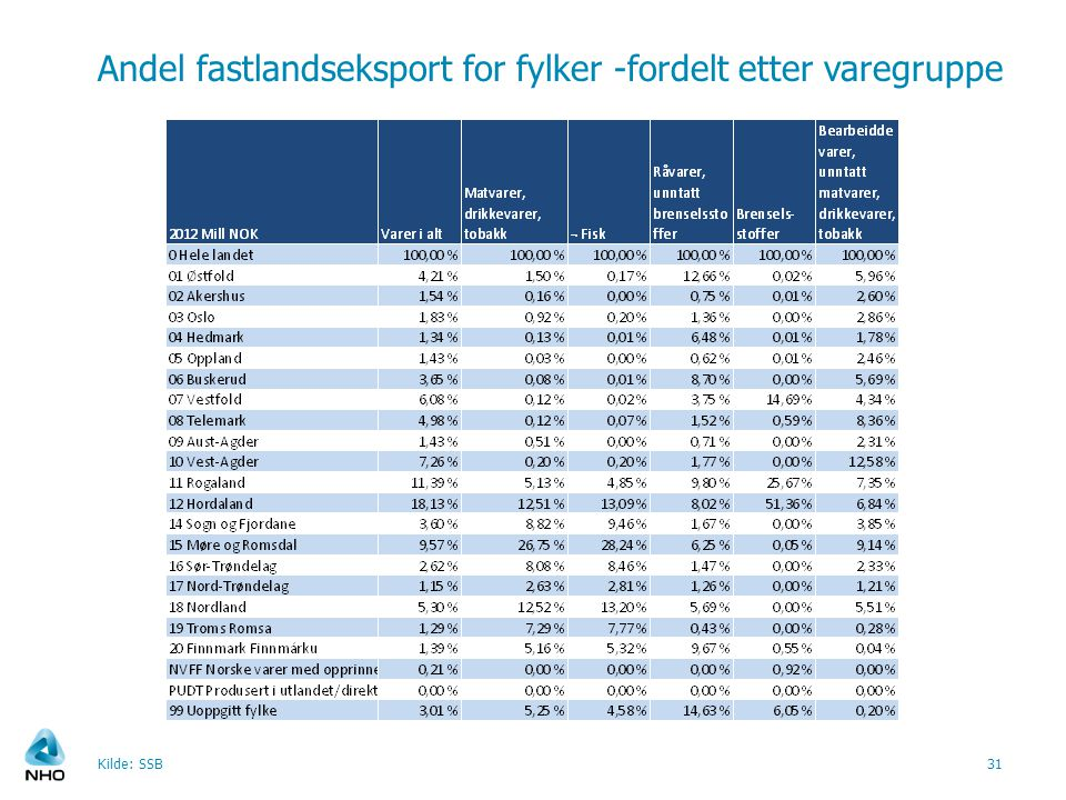 Andel fastlandseksport for fylker -fordelt etter varegruppe Kilde: SSB31