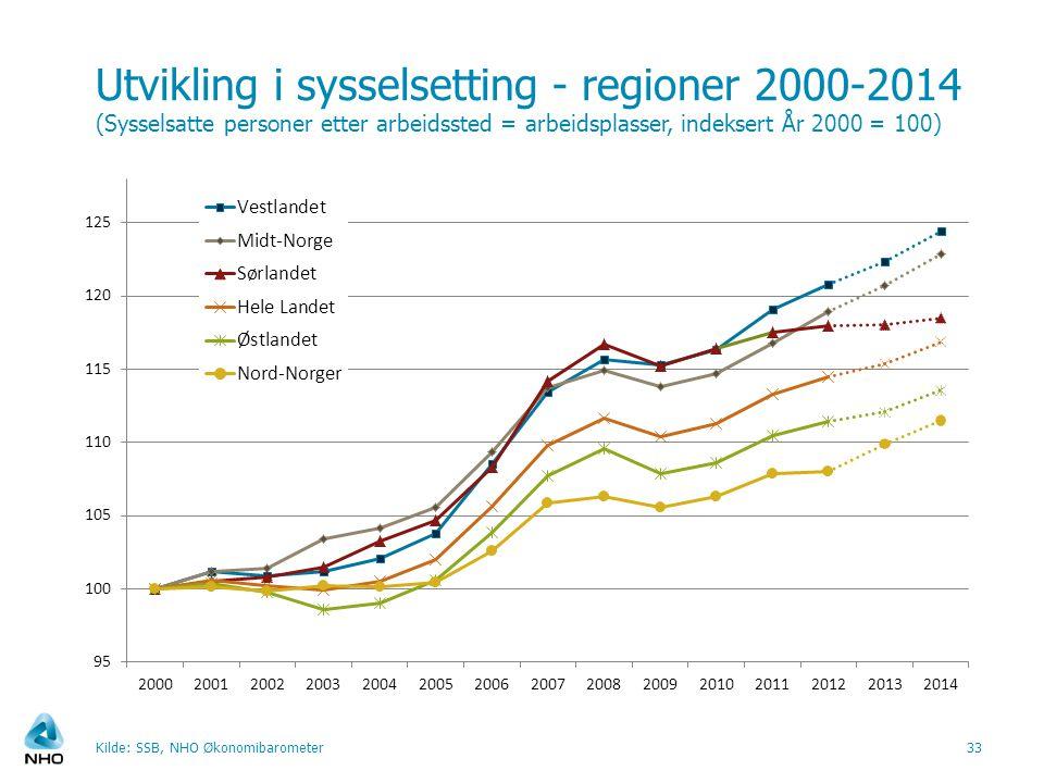Utvikling i sysselsetting - regioner 2000-2014 (Sysselsatte personer etter arbeidssted = arbeidsplasser, indeksert År 2000 = 100) Kilde: SSB, NHO Økon