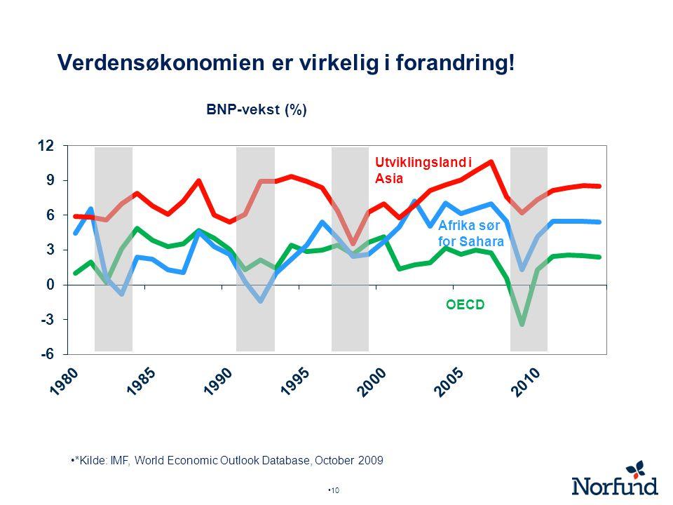 10 Verdensøkonomien er virkelig i forandring! BNP-vekst (%) *Kilde: IMF, World Economic Outlook Database, October 2009