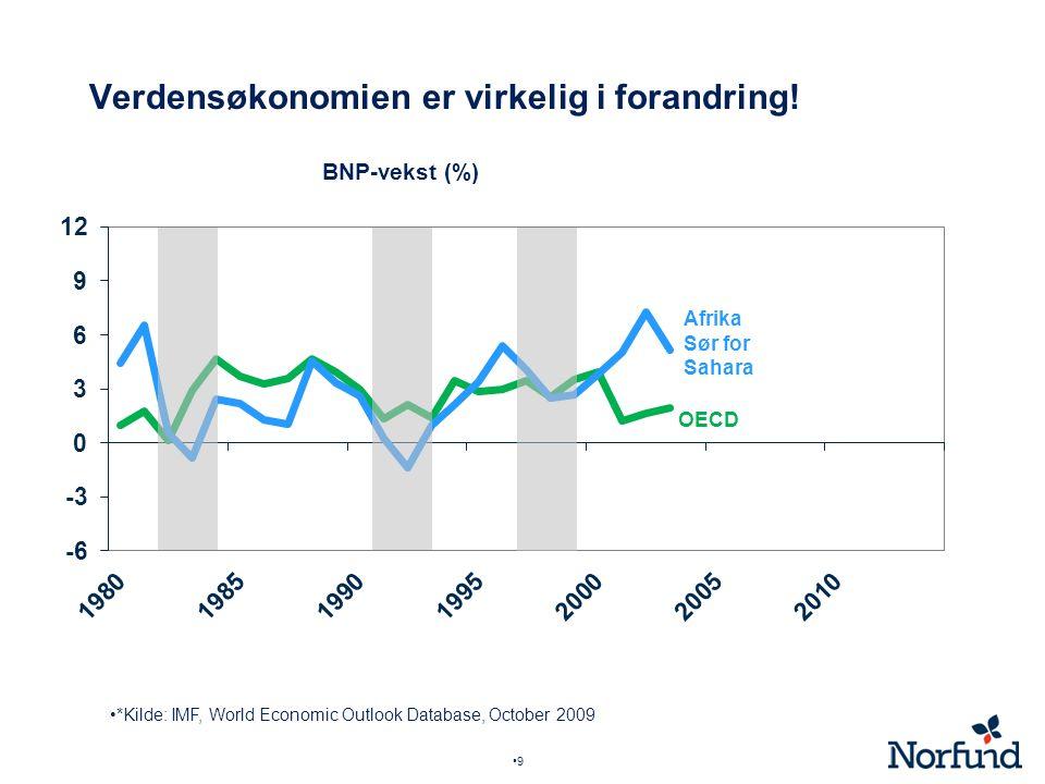 9 Verdensøkonomien er virkelig i forandring! BNP-vekst (%) *Kilde: IMF, World Economic Outlook Database, October 2009