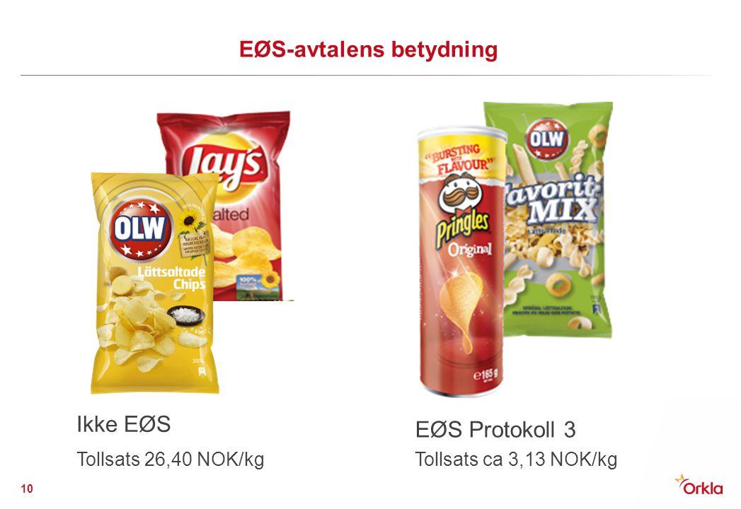EØS-avtalens betydning Ikke EØS Tollsats 26,40 NOK/kg EØS Protokoll 3 Tollsats ca 3,13 NOK/kg 10