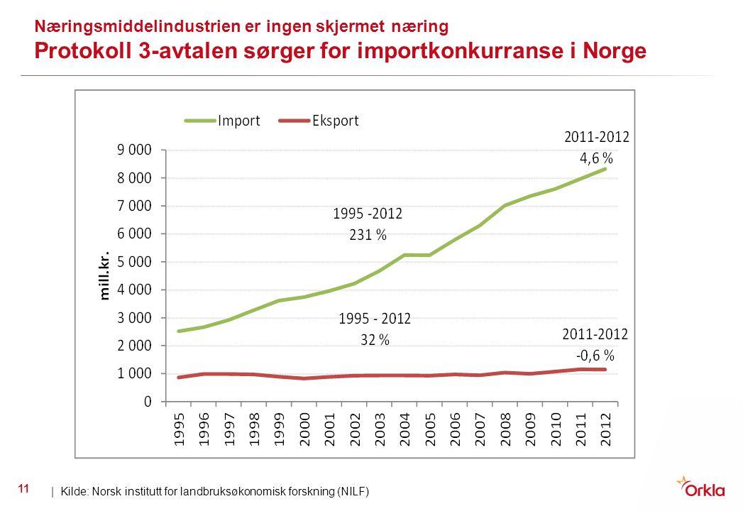 Næringsmiddelindustrien er ingen skjermet næring Protokoll 3-avtalen sørger for importkonkurranse i Norge | Kilde: Norsk institutt for landbruksøkonom