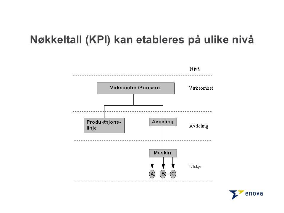 Nøkkeltall (KPI) kan etableres på ulike nivå