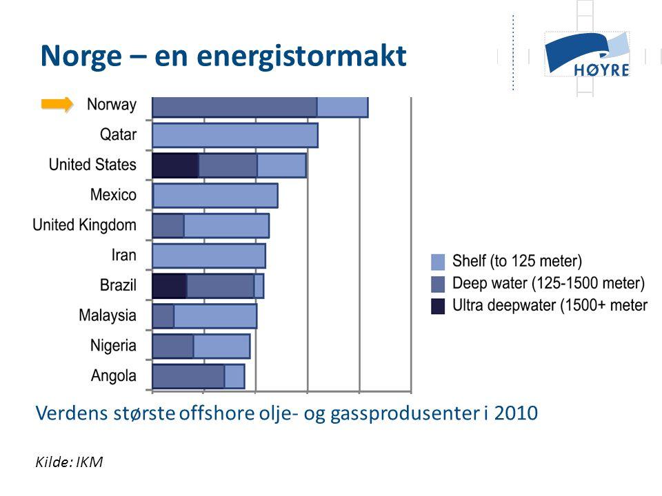 Verdens største offshore olje- og gassprodusenter i 2010 Norge – en energistormakt Kilde: IKM