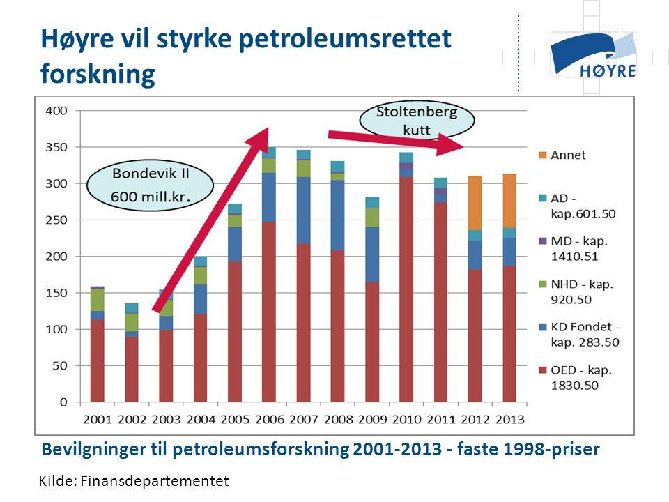 Bevilgninger til petroleumsforskning 2001-2013 - faste 1998-priser Høyre vil styrke petroleumsrettet forskning Kilde: Finansdepartementet