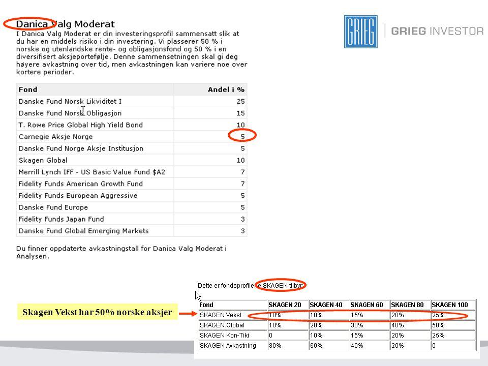 16 Skagen Vekst har 50% norske aksjer
