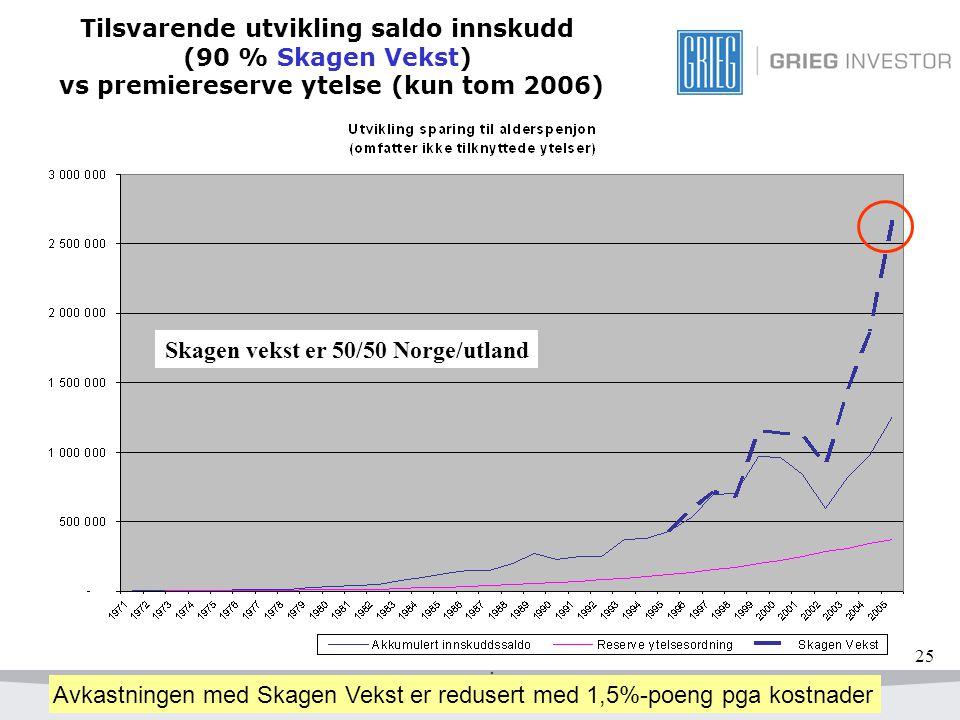 25 Tilsvarende utvikling saldo innskudd (90 % Skagen Vekst) vs premiereserve ytelse (kun tom 2006) Avkastningen med Skagen Vekst er redusert med 1,5%-poeng pga kostnader Skagen vekst er 50/50 Norge/utland