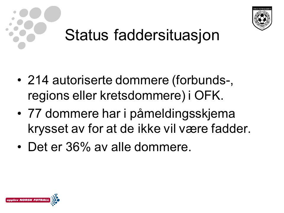 Status faddersituasjon 214 autoriserte dommere (forbunds-, regions eller kretsdommere) i OFK.
