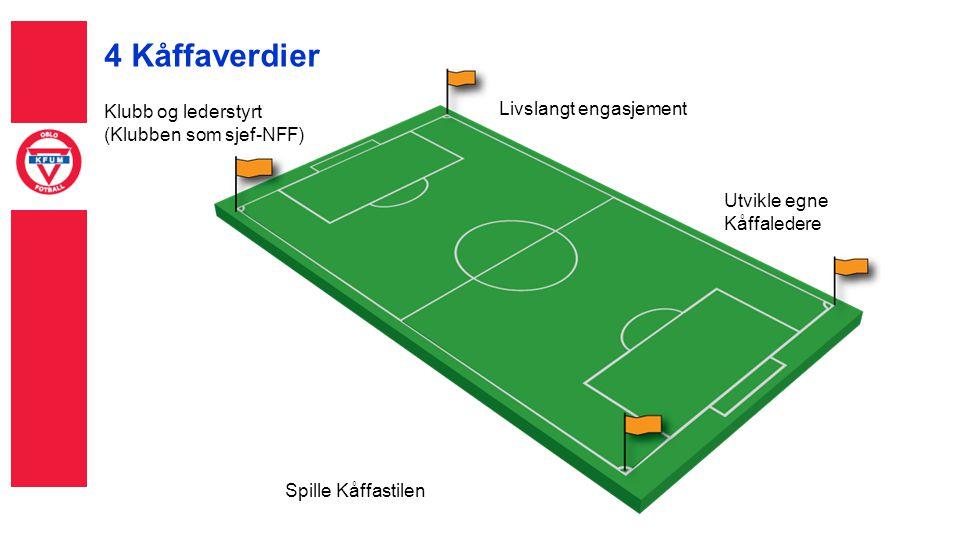 4 Kåffaverdier Klubb og lederstyrt (Klubben som sjef-NFF) Livslangt engasjement Utvikle egne Kåffaledere Spille Kåffastilen