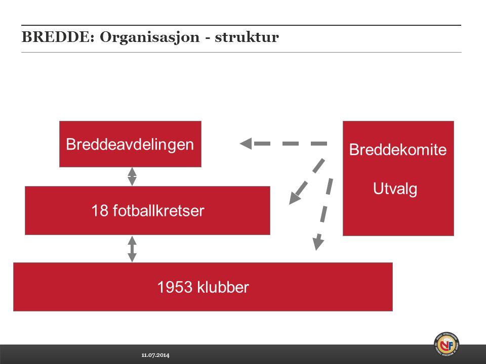 11.07.2014 BREDDE: Organisasjon - struktur Breddeavdelingen 18 fotballkretser 1953 klubber Breddekomite Utvalg
