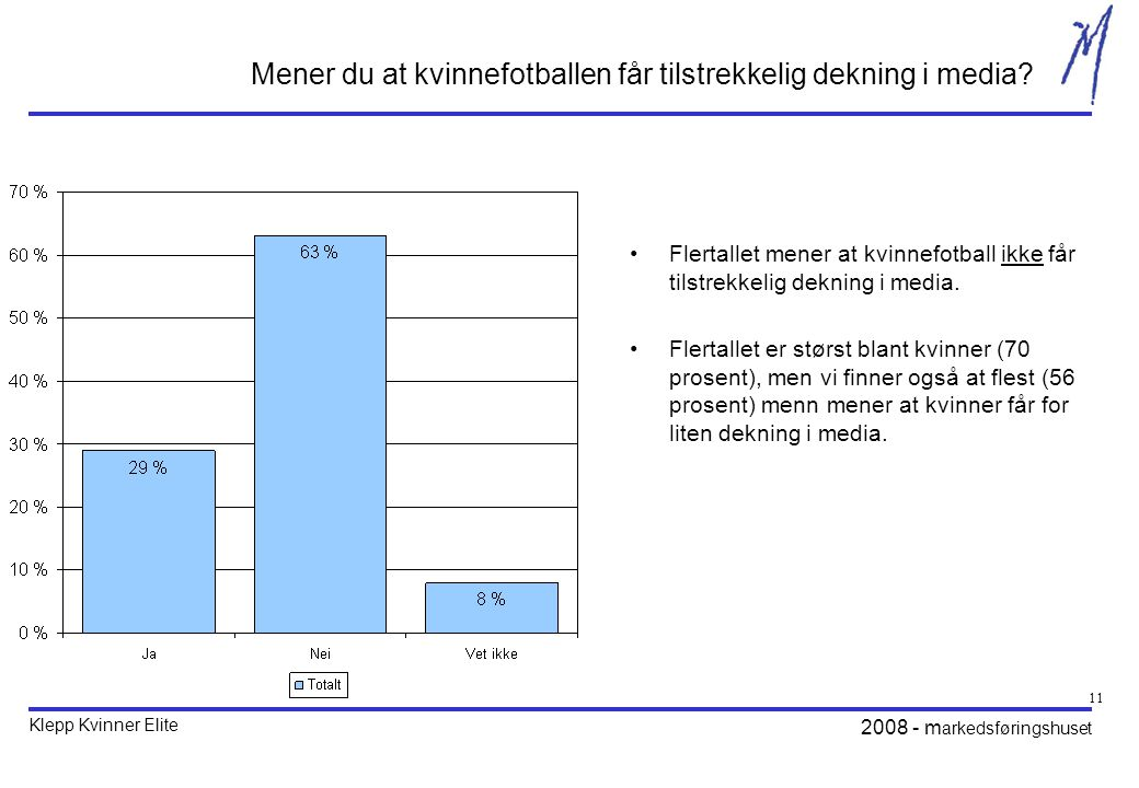 Klepp Kvinner Elite 2008 - m arkedsføringshuset 11 Mener du at kvinnefotballen får tilstrekkelig dekning i media.