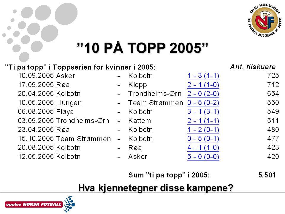 Målsetting Hva bør være målsettingen for antall tilskuere i Toppserien den neste 5 års perioden?Hva bør være målsettingen for antall tilskuere i Toppserien den neste 5 års perioden.