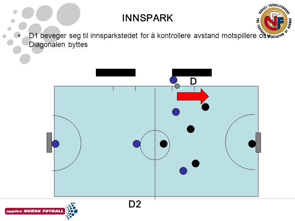 INNSPARK D1 beveger seg til innsparkstedet for å kontrollere avstand motspillere osv. Diagonalen byttes D2 D