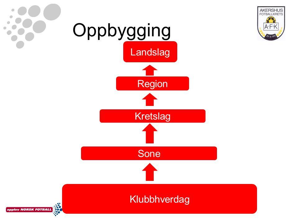 Oppbygging Region Klubbhverdag Sone Kretslag Landslag