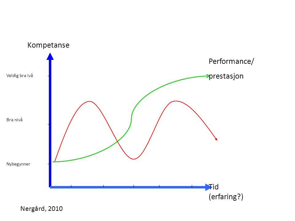 Kompetanse Tid (erfaring?) Performance/ prestasjon Nybegynner Bra nivå Veldig bra ivå Nergård, 2010