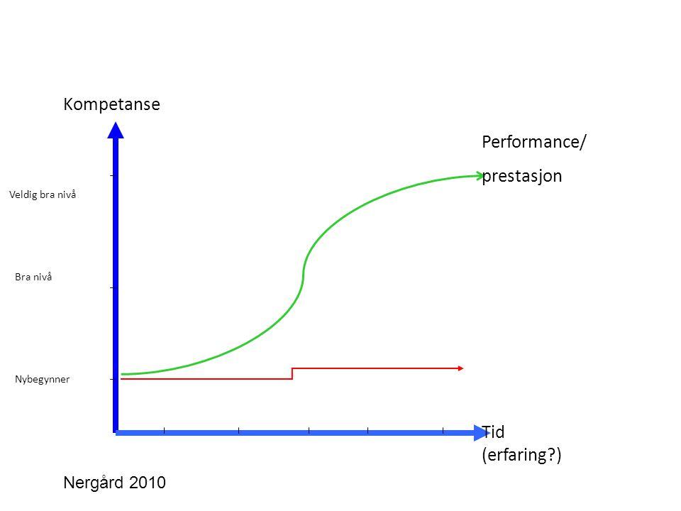 Kompetanse Tid (erfaring?) Performance/ prestasjon Nybegynner Bra nivå Veldig bra nivå Nergård 2010