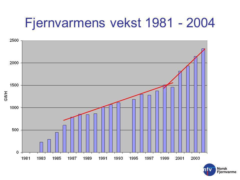 Fjernvarmens vekst 1981 - 2004
