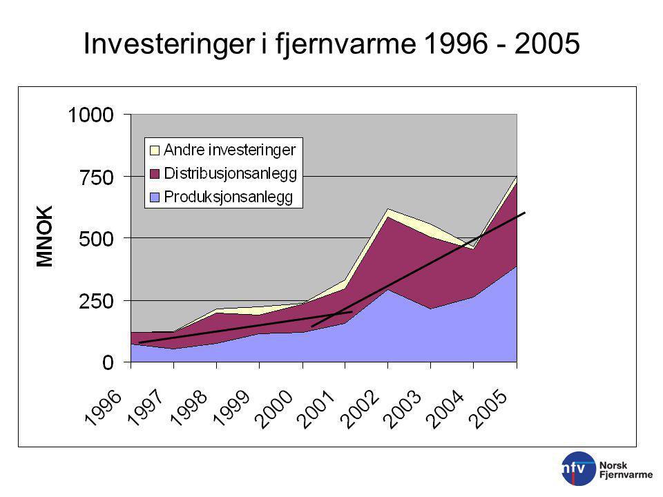 Investeringer i fjernvarme 1996 - 2005