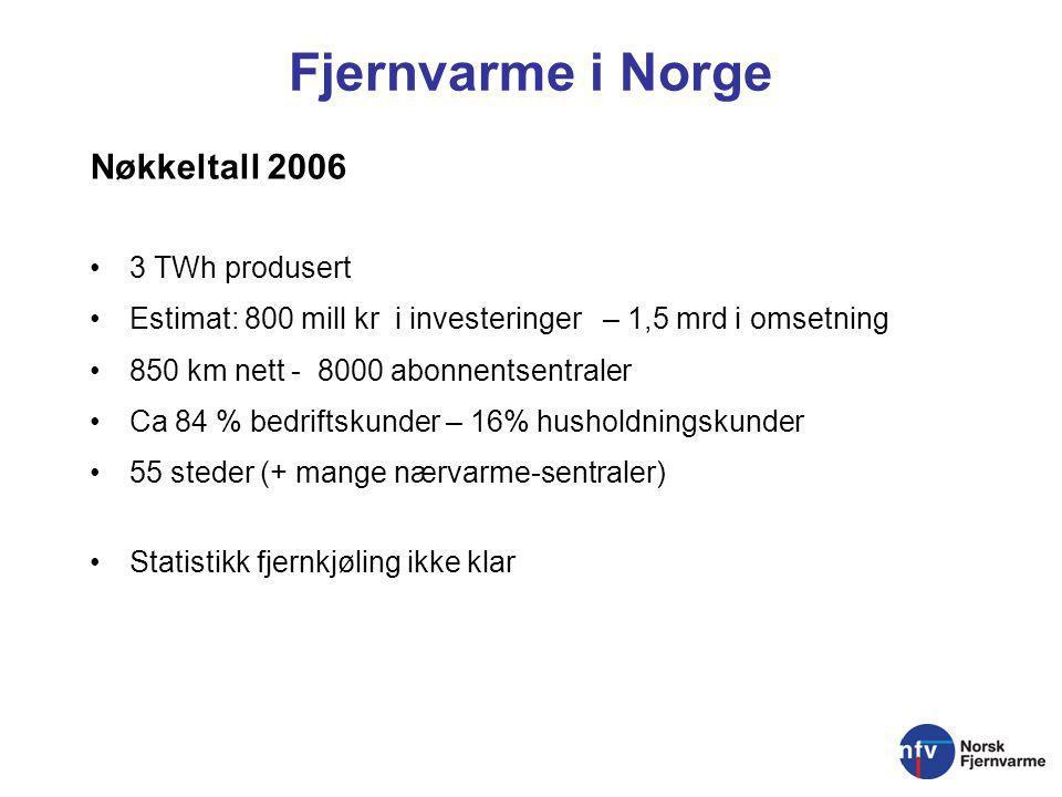 Fjernvarme i Norge Nøkkeltall 2006 3 TWh produsert Estimat: 800 mill kr i investeringer – 1,5 mrd i omsetning 850 km nett - 8000 abonnentsentraler Ca 84 % bedriftskunder – 16% husholdningskunder 55 steder (+ mange nærvarme-sentraler) Statistikk fjernkjøling ikke klar