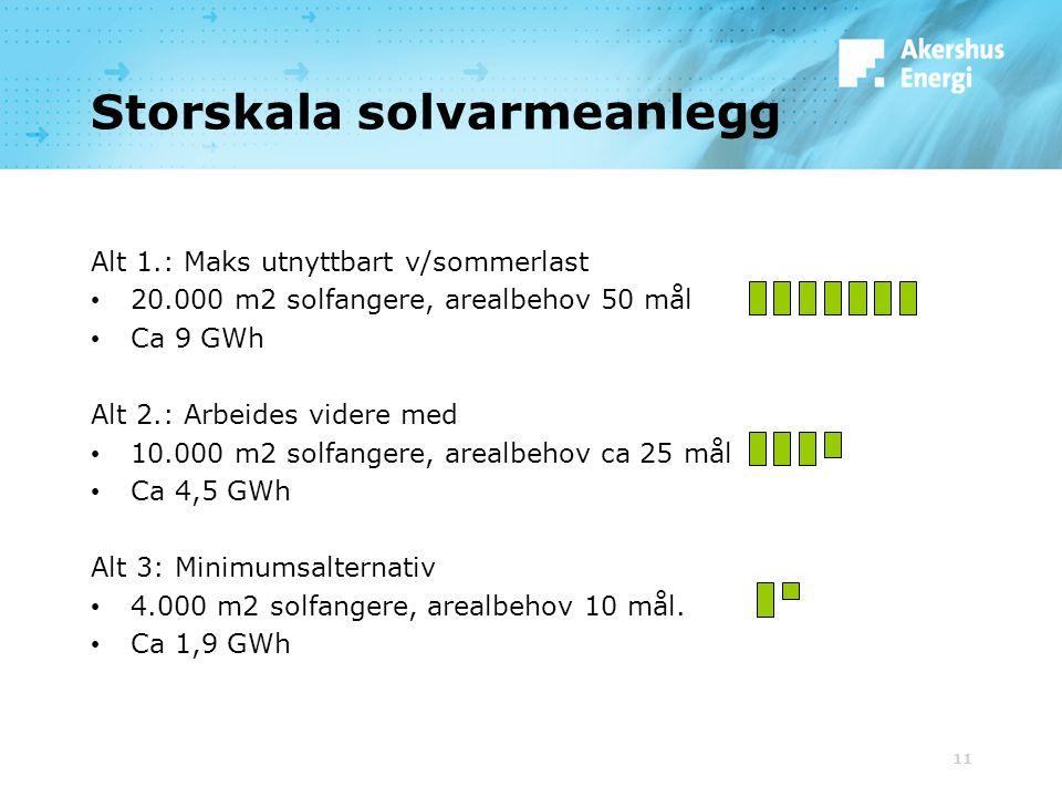11 Storskala solvarmeanlegg Alt 1.: Maks utnyttbart v/sommerlast 20.000 m2 solfangere, arealbehov 50 mål Ca 9 GWh Alt 2.: Arbeides videre med 10.000 m