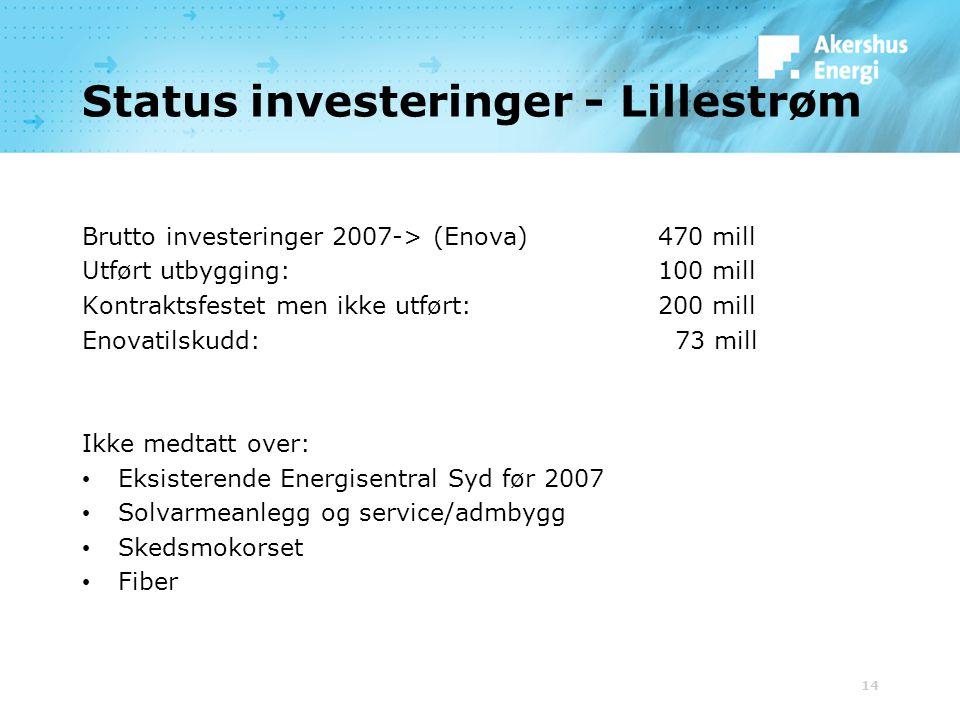 14 Status investeringer - Lillestrøm Brutto investeringer 2007-> (Enova)470 mill Utført utbygging:100 mill Kontraktsfestet men ikke utført:200 mill En