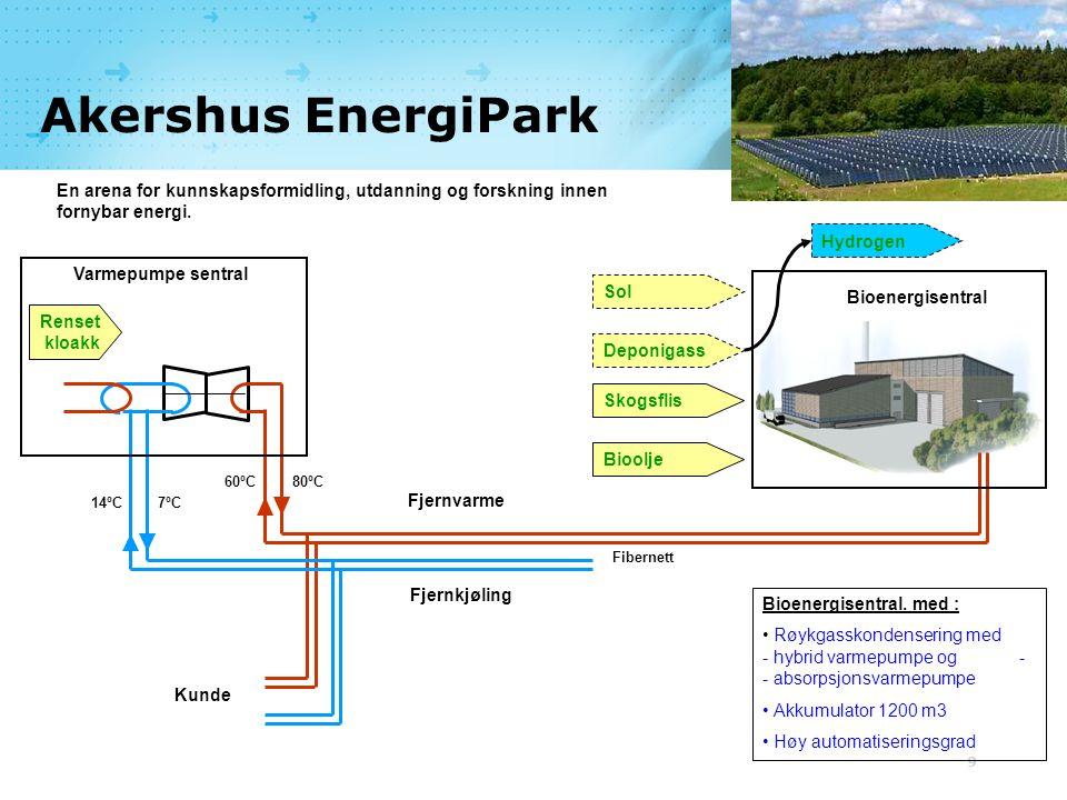 9 80ºC60ºC 7ºC14ºC Varmepumpe sentral Fjernkjøling Fjernvarme Kunde Bioenergisentral Renset kloakk Skogsflis Deponigass Bioolje Sol Hydrogen Bioenergi