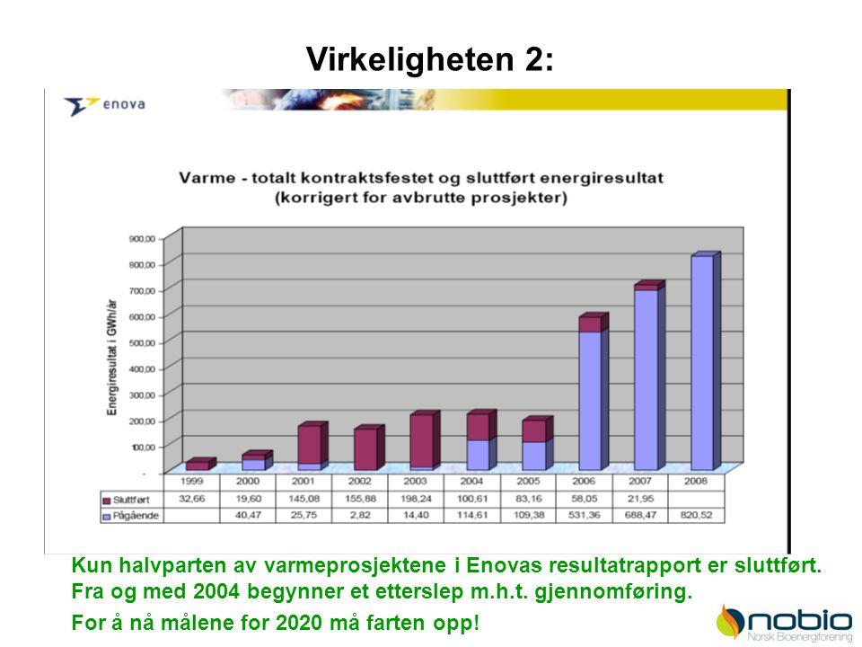 Kun halvparten av varmeprosjektene i Enovas resultatrapport er sluttført. Fra og med 2004 begynner et etterslep m.h.t. gjennomføring. For å nå målene
