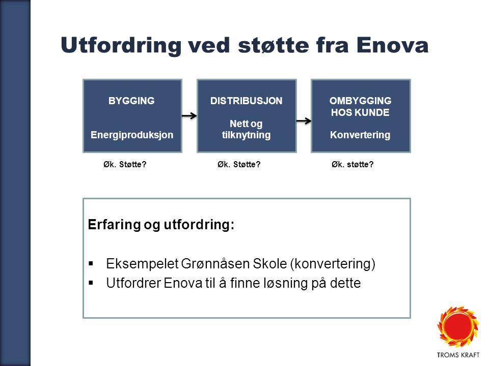 9 Utfordring ved støtte fra Enova Erfaring og utfordring:  Eksempelet Grønnåsen Skole (konvertering)  Utfordrer Enova til å finne løsning på dette BYGGING Energiproduksjon DISTRIBUSJON Nett og tilknytning OMBYGGING HOS KUNDE Konvertering Øk.