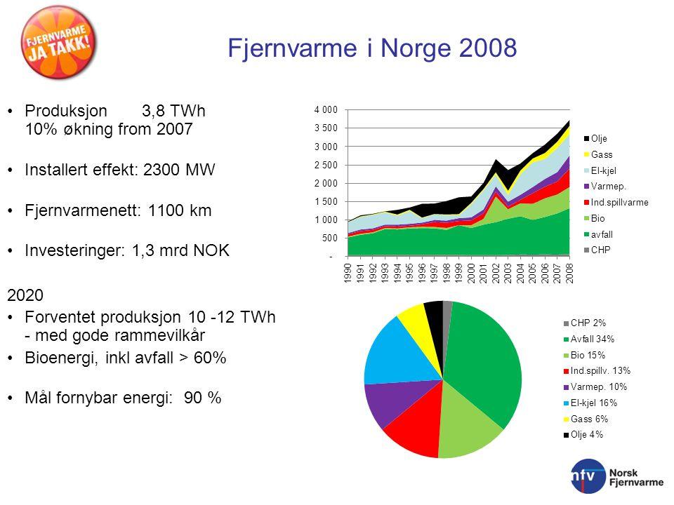 Produksjon 3,8 TWh 10% økning from 2007 Installert effekt: 2300 MW Fjernvarmenett: 1100 km Investeringer: 1,3 mrd NOK 2020 Forventet produksjon 10 -12 TWh - med gode rammevilkår Bioenergi, inkl avfall > 60% Mål fornybar energi: 90 % Fjernvarme i Norge 2008