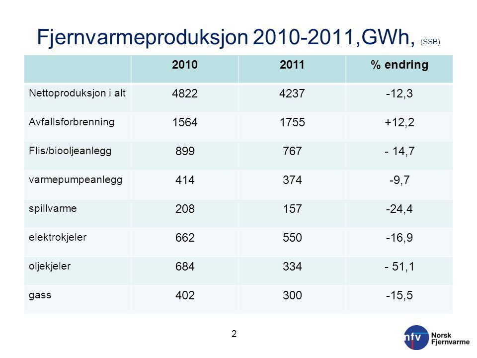 Fjernvarmeproduksjon 2010-2011,GWh, (SSB) 20102011% endring Nettoproduksjon i alt 48224237-12,3 Avfallsforbrenning 15641755+12,2 Flis/biooljeanlegg 89