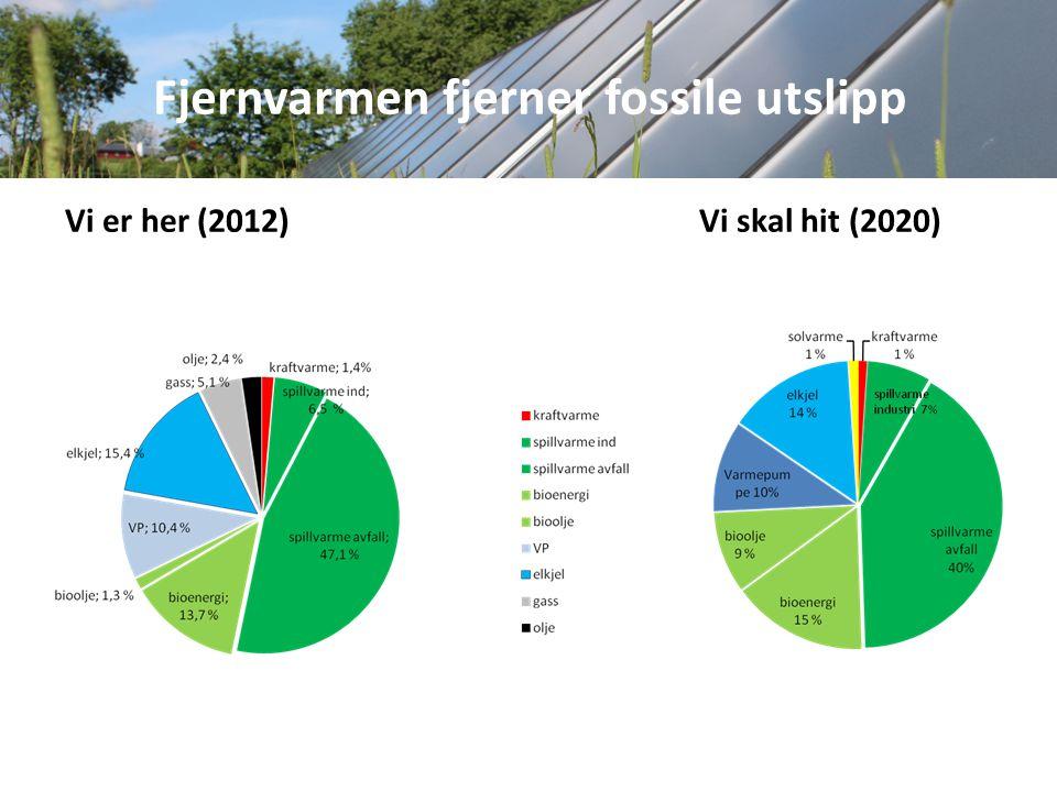 Fjernvarmen fjerner fossile utslipp Vi er her (2012) Vi skal hit (2020)