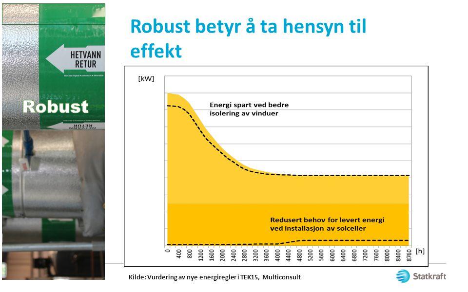 Robust betyr å ta hensyn til effekt Kilde: Vurdering av nye energiregler i TEK15, Multiconsult