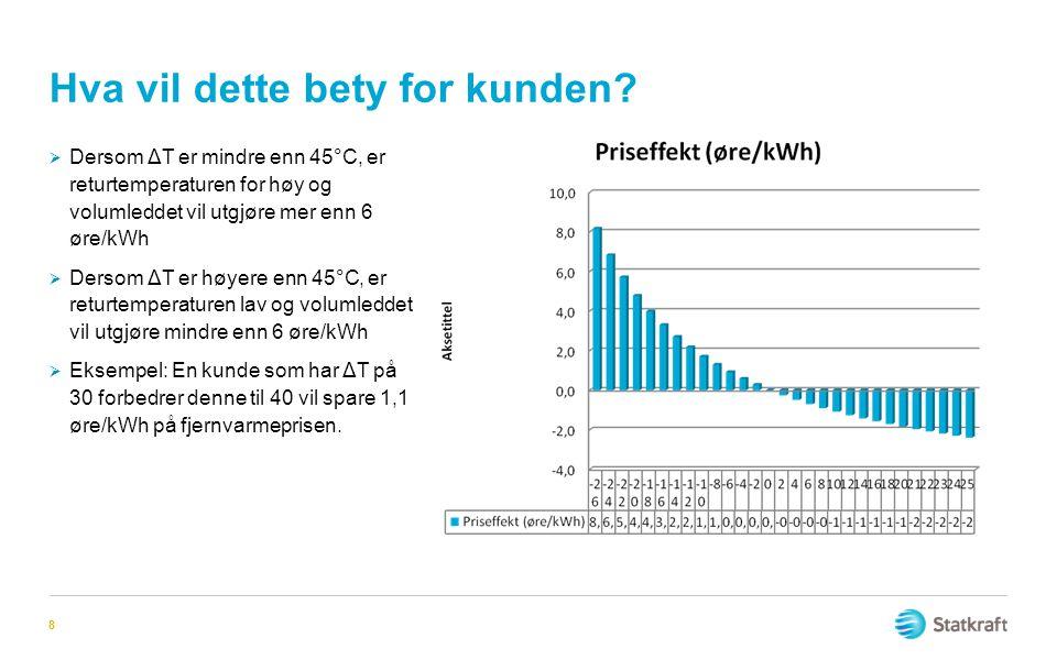 Hva vil dette bety for kunden? 8  Dersom ΔT er mindre enn 45°C, er returtemperaturen for høy og volumleddet vil utgjøre mer enn 6 øre/kWh  Dersom ΔT