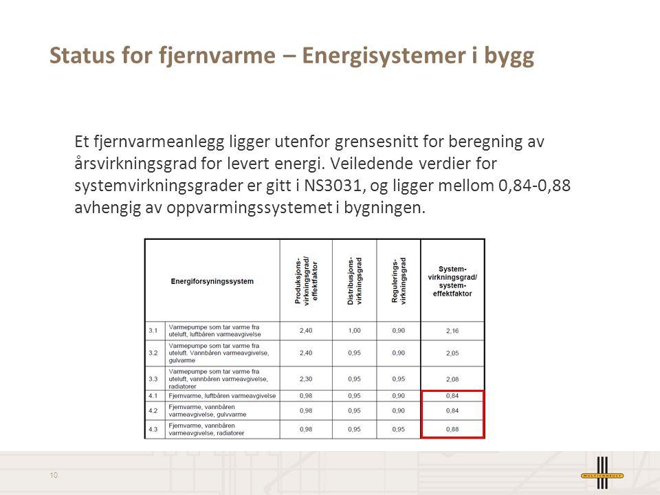 10 Status for fjernvarme – Energisystemer i bygg Et fjernvarmeanlegg ligger utenfor grensesnitt for beregning av årsvirkningsgrad for levert energi. V