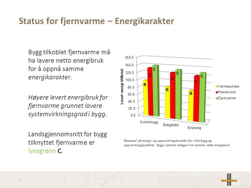 11 Status for fjernvarme – Energikarakter Eksempel på energi- og oppvarmingskarakter for ulike bygg og oppvarmingssystemer. Bygg i samme kategori har