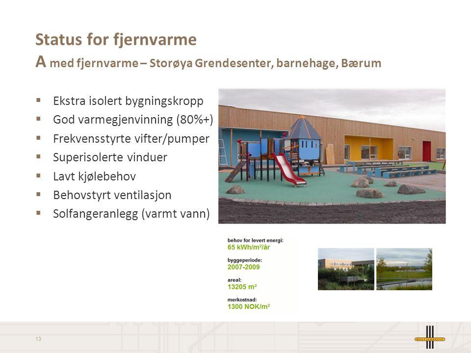 13 Status for fjernvarme A med fjernvarme – Storøya Grendesenter, barnehage, Bærum  Ekstra isolert bygningskropp  God varmegjenvinning (80%+)  Frek