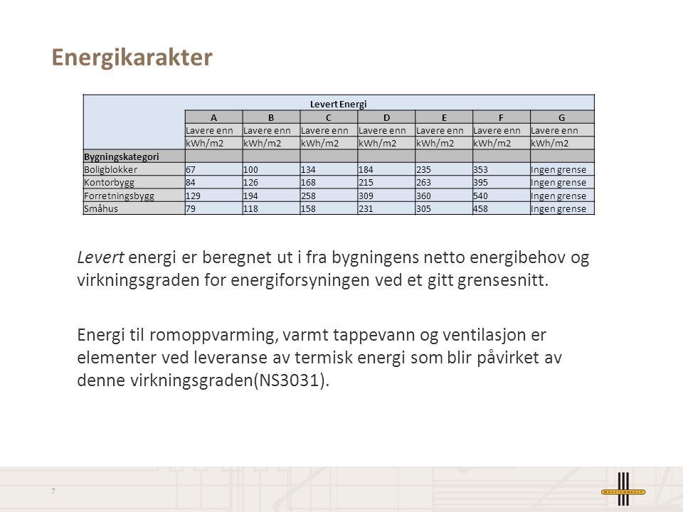 8 Oppvarmingskarakter Oppvarmingskarakteren er uavhengig av energibehovet i bygningen og av energikarakteren.