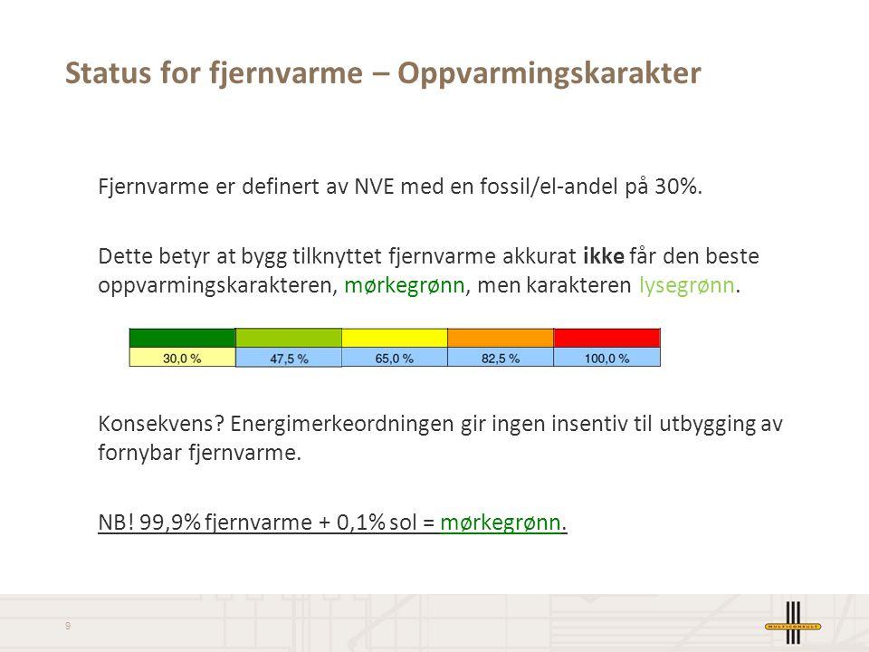 9 Fjernvarme er definert av NVE med en fossil/el-andel på 30%. Dette betyr at bygg tilknyttet fjernvarme akkurat ikke får den beste oppvarmingskarakte