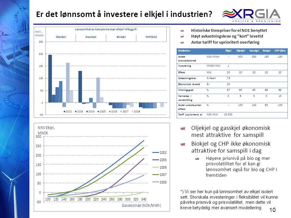 10 Er det lønnsomt å investere i elkjel i industrien? AntakelserElkjelOljekjelGasskjelBiokjelCHP (Bio) Antatt brenselkostnad NOK/MWh-300250150 Investe