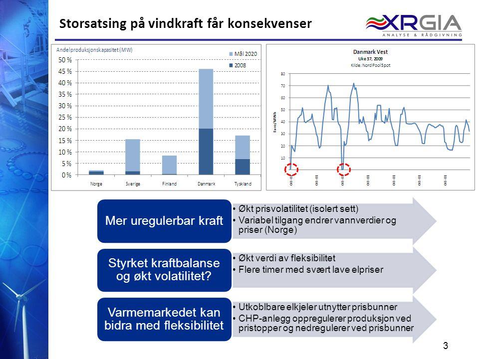 3 3 Storsatsing på vindkraft får konsekvenser Økt prisvolatilitet (isolert sett) Variabel tilgang endrer vannverdier og priser (Norge) Mer uregulerbar