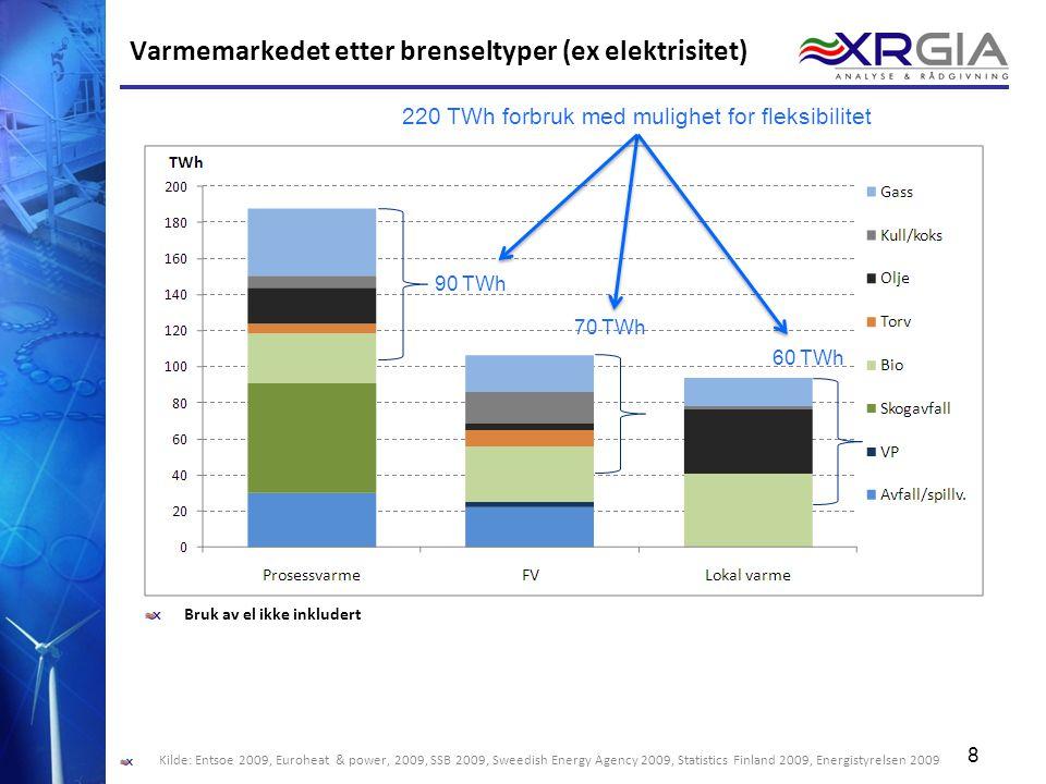 8 8 Varmemarkedet etter brenseltyper (ex elektrisitet) Bruk av el ikke inkludert 90 TWh 70 TWh 60 TWh Kilde: Entsoe 2009, Euroheat & power, 2009, SSB