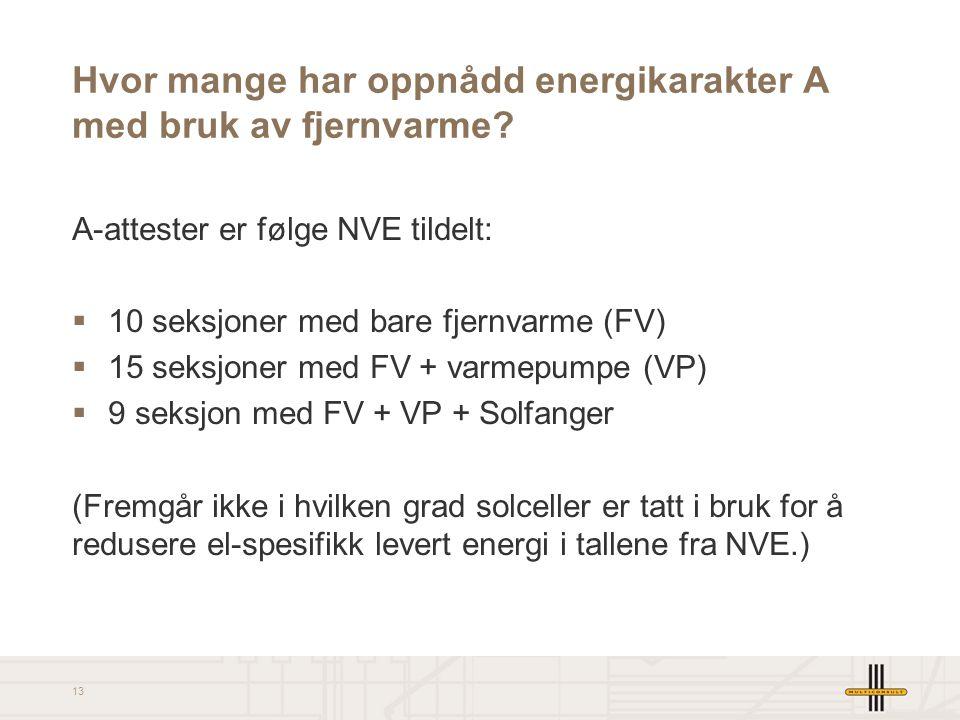 13 Hvor mange har oppnådd energikarakter A med bruk av fjernvarme? A-attester er følge NVE tildelt:  10 seksjoner med bare fjernvarme (FV)  15 seksj
