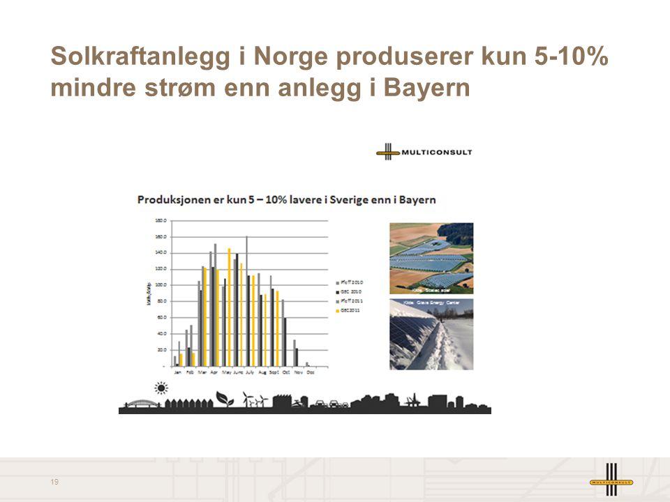 19 Solkraftanlegg i Norge produserer kun 5-10% mindre strøm enn anlegg i Bayern