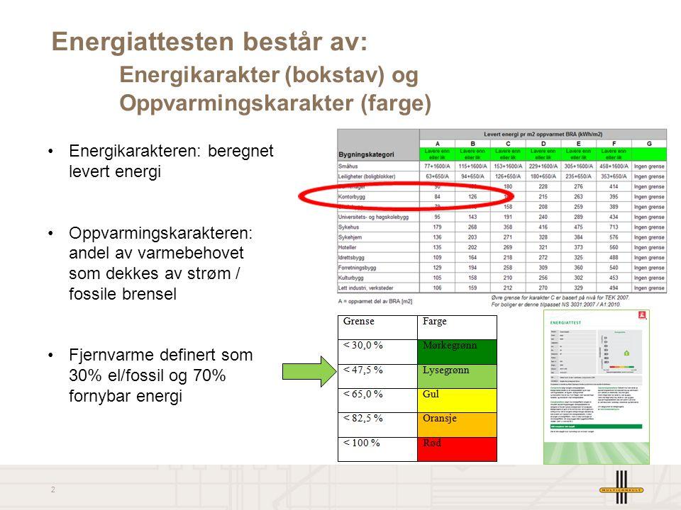2 Energiattesten består av: Energikarakter (bokstav) og Oppvarmingskarakter (farge) Energikarakteren: beregnet levert energi Oppvarmingskarakteren: andel av varmebehovet som dekkes av strøm / fossile brensel Fjernvarme definert som 30% el/fossil og 70% fornybar energi