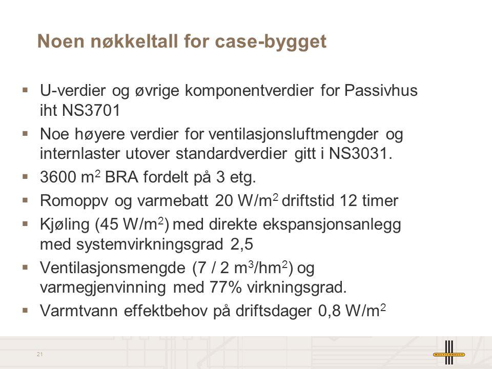 21 Noen nøkkeltall for case-bygget  U-verdier og øvrige komponentverdier for Passivhus iht NS3701  Noe høyere verdier for ventilasjonsluftmengder og internlaster utover standardverdier gitt i NS3031.