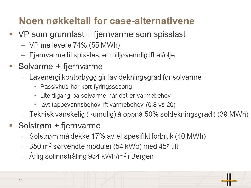 22 Noen nøkkeltall for case-alternativene  VP som grunnlast + fjernvarme som spisslast –VP må levere 74% (55 MWh) –Fjernvarme til spisslast er miljøv