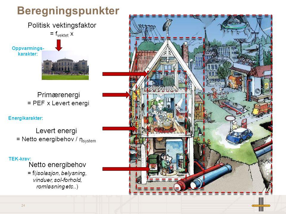 24 Netto energibehov = f (isolasjon, belysning, vinduer, sol-forhold, romløsning etc..) Levert energi = Netto energibehov / η system Primærenergi = PE